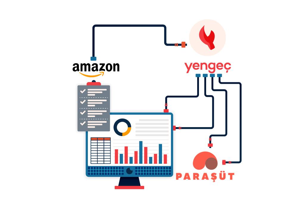 Amazon Mağazamı Paraşüt ile Nasıl Entegre Ederim?