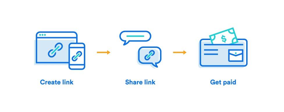 link ile ödeme alma yönteminin aşamalarını gösteren ekran görüntüsü