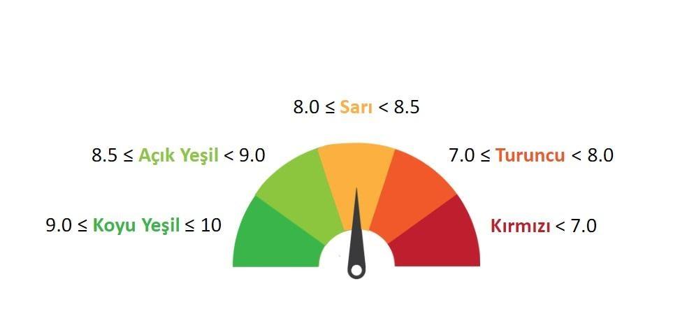 Trendyol'da mağazanın satıcı puanı için kullanılan renk skalası