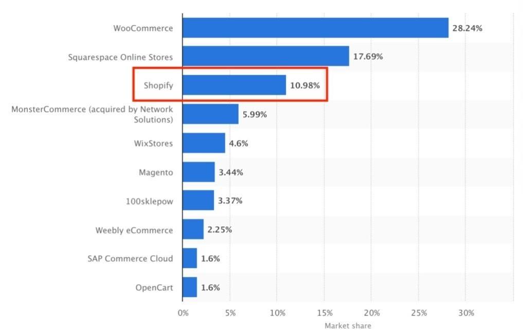 Shopify nedir istatistiklerini temsil eden görsel