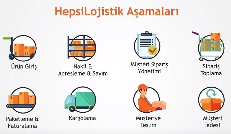 Hepsiburada Fulfillment lojistik operasyonu HepsiLojistik'in operasyon aşamalarını temsil eden görsel