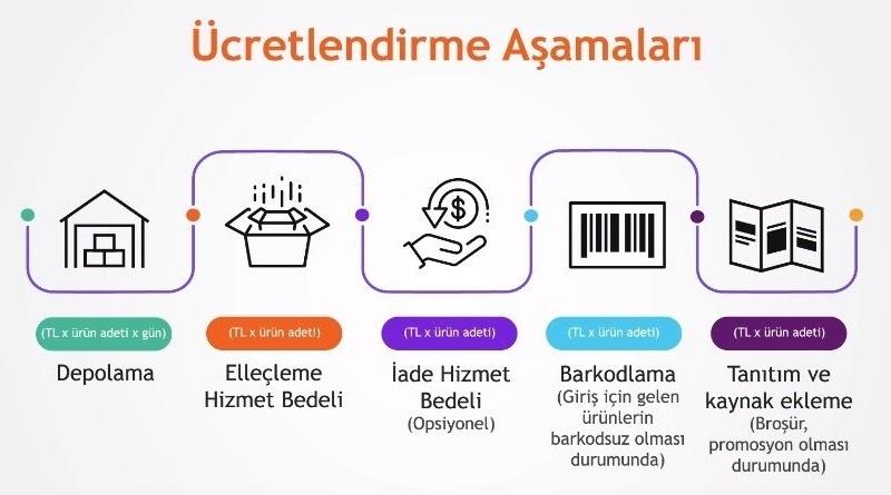 Hepsiburada Fulfillment lojistik operasyonu HepsiLojistik'in ücretlendirme aşamalarını temsil eden görsel